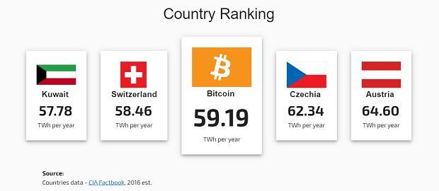 Z24965849qile Energii Elektrycznej Zuzywa Bitcoin