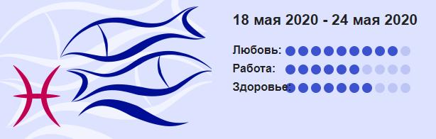 Goroskop Dlya Ryb