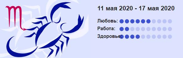 Goroskop Skorpion