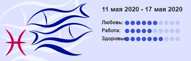 Ryby Goroskop